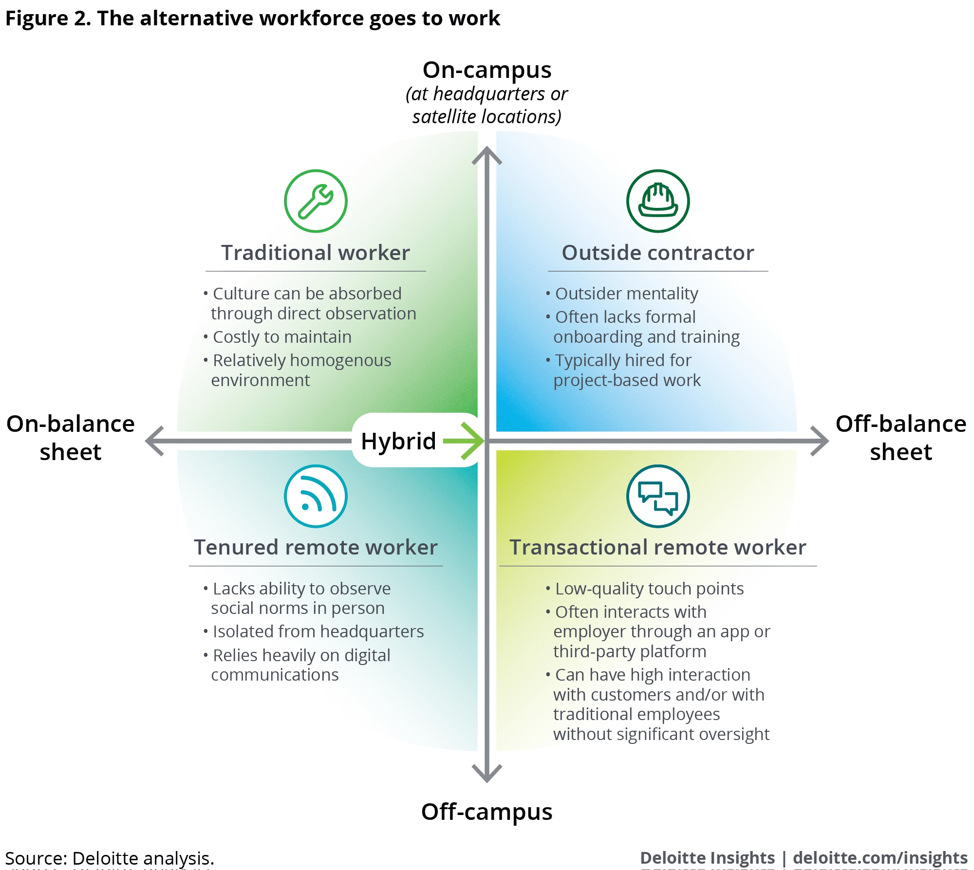 Future Of Work Overview
