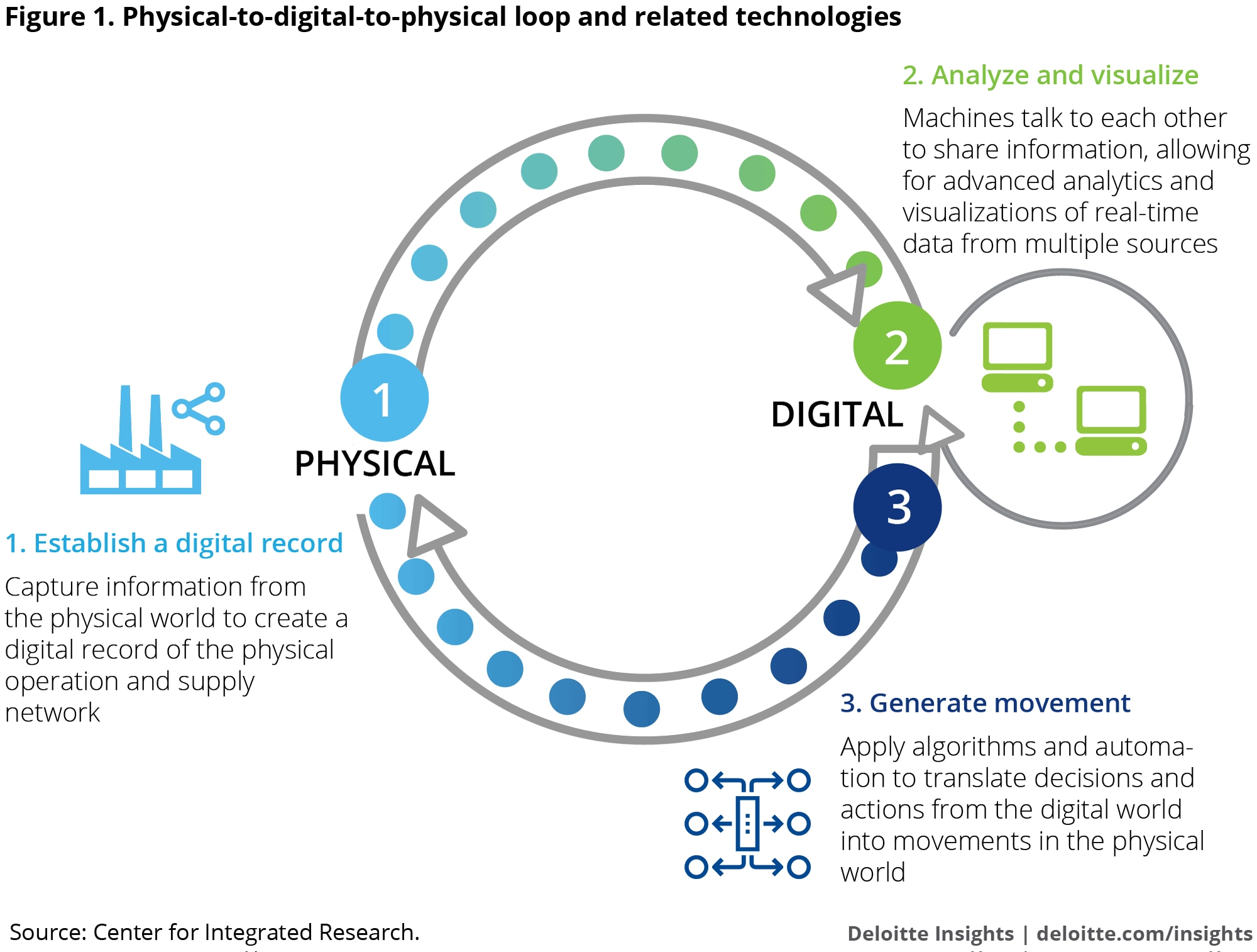 Forces Of Change Industry 4 0