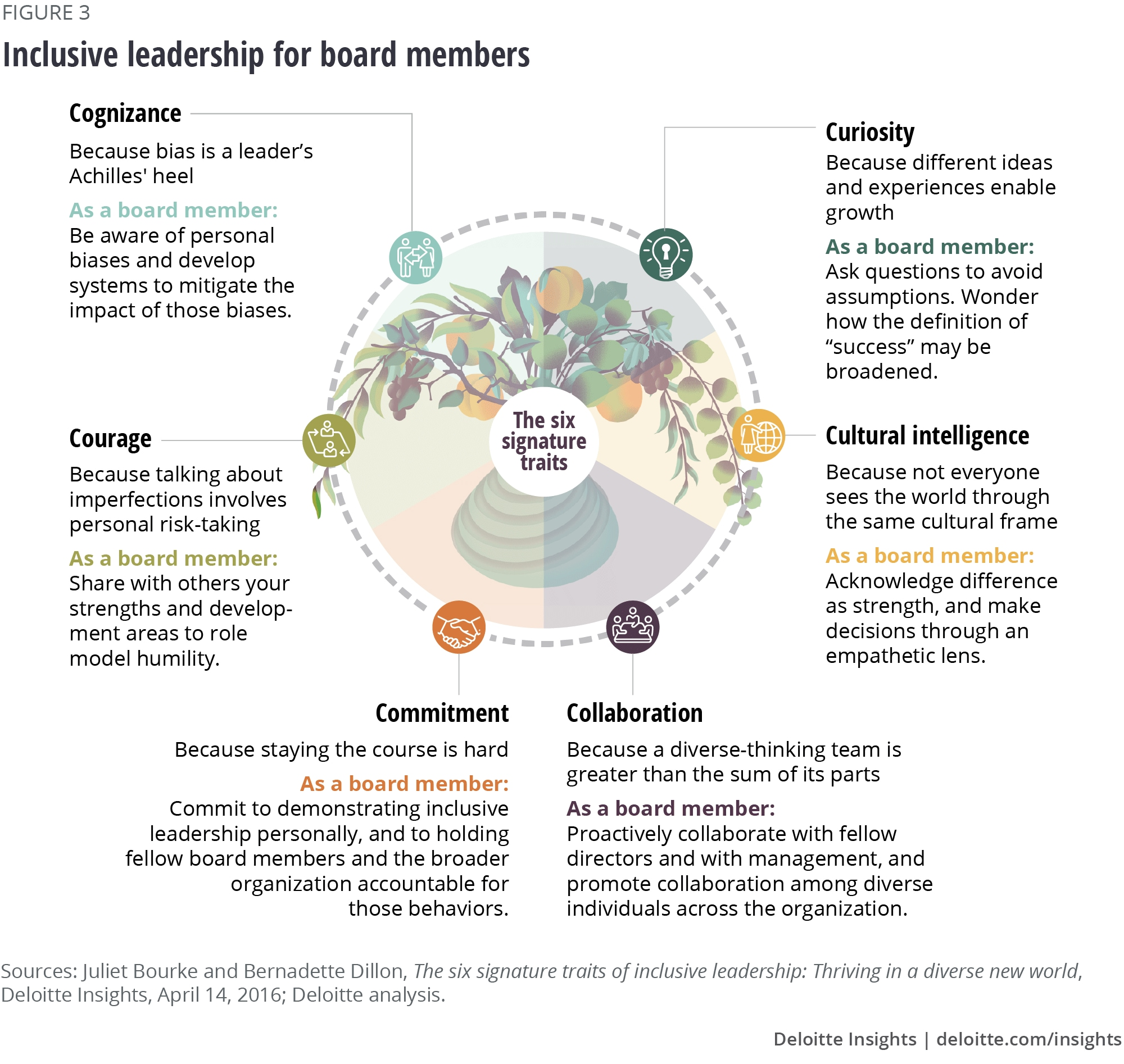 The Inclusion Imperative For Boards