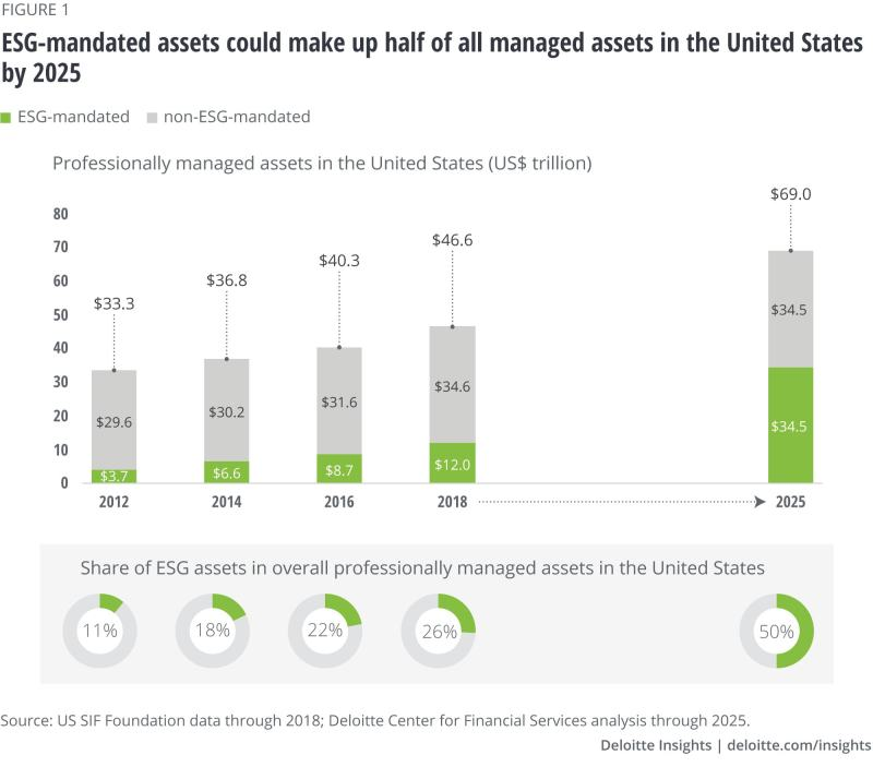ESG-mandated assets could make up half of all managed assets in the United States by 2025