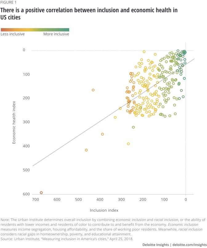 Inclusive smart cities