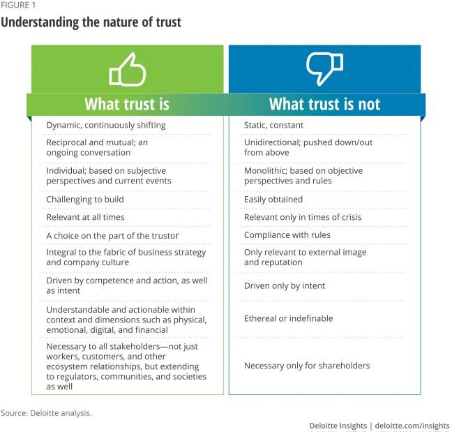 Understanding the nature of trust
