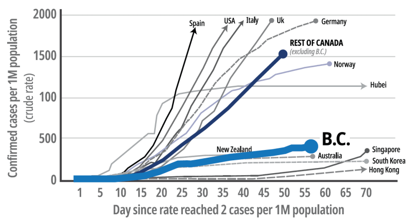 Figure 1: Cumulative diagnosed COVID-19 case rates by select countries graphic