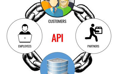 How APIs are helping create Digital Value Chains across Organizations