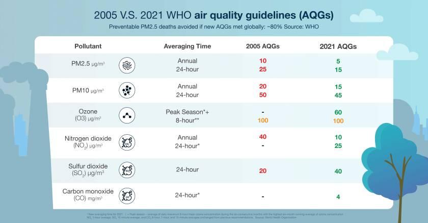 Infografica sugli standard di inquinamento atmosferico di Greenpeace