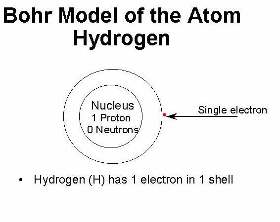 Magnesium Ion Protons And Electrons