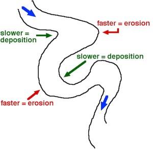 GPH 111  Fluvial Processes