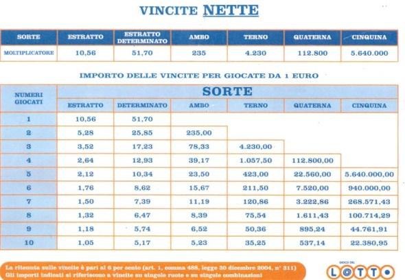 prontuario_vincite