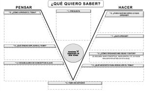 Diagrama V de Gowin para hacer la evaluación del trimestre.