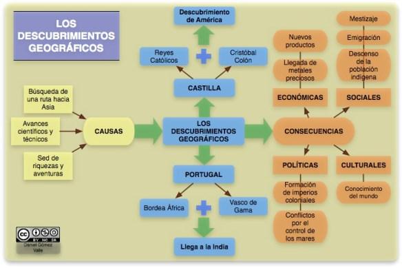 esquema_descubrimientos_geografiacos