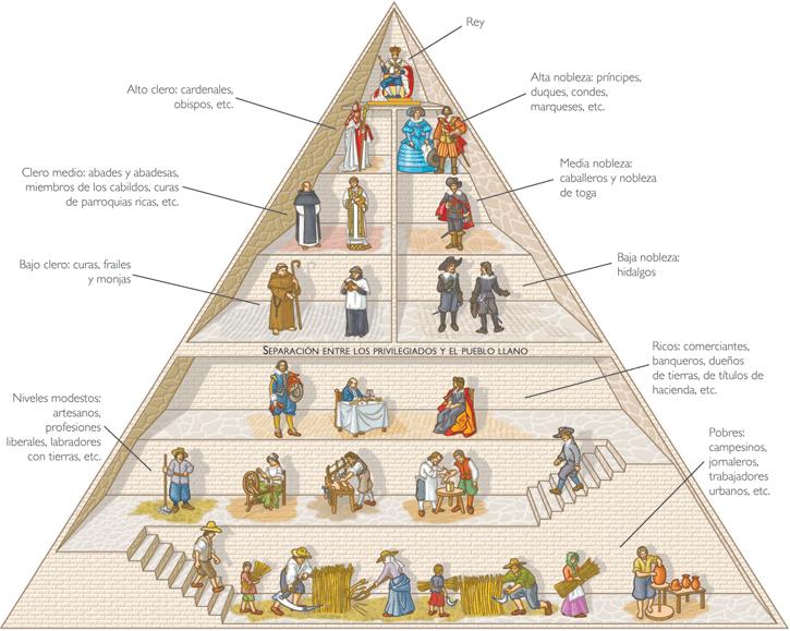 Piramide del sistema feudal, privilegiados y no privilegiados. Resumen de la Edad Media