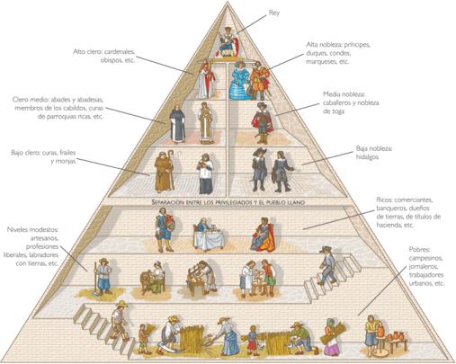 Pirámide social mediebal