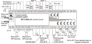 Safety Light Curtain Type 4 SF4B Ver2 IO Circuit and