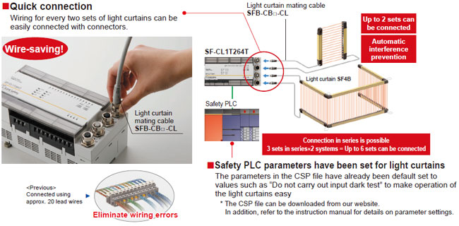Wire Saving Easy Connection To The Sf4b Series Of Light Curtains