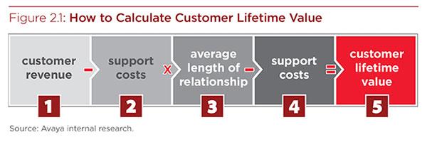 customer modelling