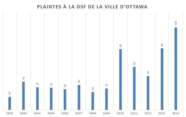 Plaintes relatives aux services en français à Ottawa. (Source: Ville d'Ottawa)