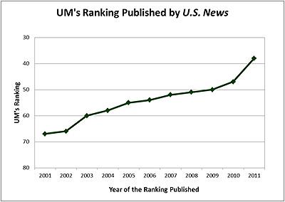 https://i2.wp.com/www6.miami.edu/communications/messages/2011-2012/images/usnewschart.jpg