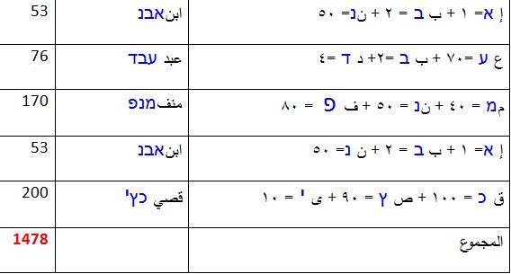 أسماء الله الحسنى عند اليهود وآية التحدي الكبرى في القرءان الكريم