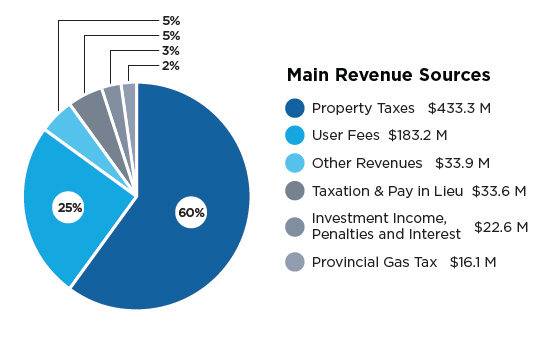 Income Sources - City of Mississauga