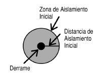 Distancia de aislamiento inicial