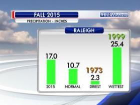Precipitation statistics for meteorological Fall (September-November) 2015.