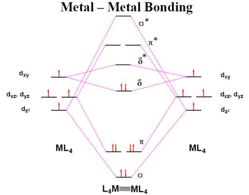 Molecular Orbital Diagram For Iron