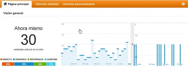 informes tiempo real analytics