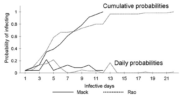 Figure 3 - Modeling Potential Responses to Smallpox as a ...
