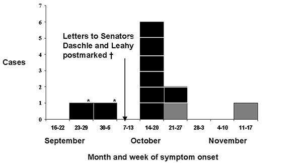 Figure 1 Bioterrorism Related