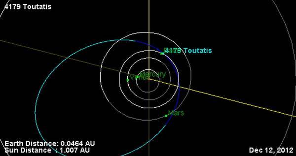 L'orbita dell'asteroide Toutatis nella fase di massimo avvicinamento alla Terra (fonte: NASA/JPL)