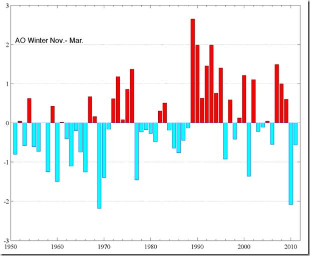 climate-ao_nov-mar_2011-600