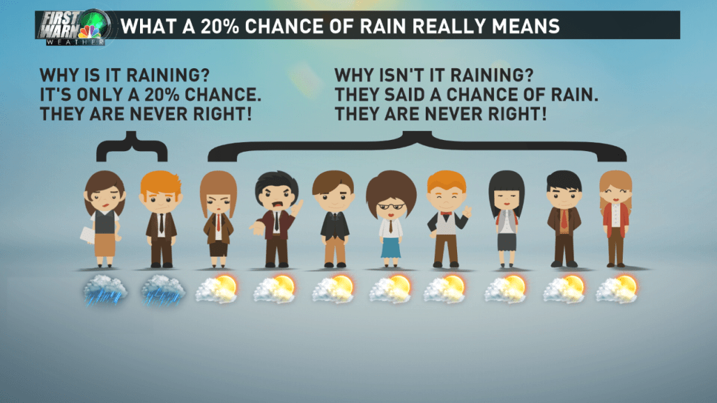 Why A 50 Chance Of Rain Usually Means A 100 Chance Of Confusion