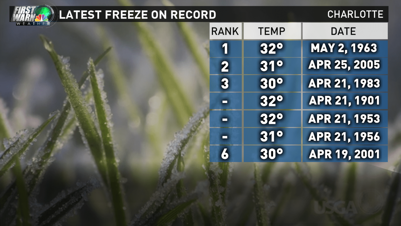 AVG FROST FREEZE