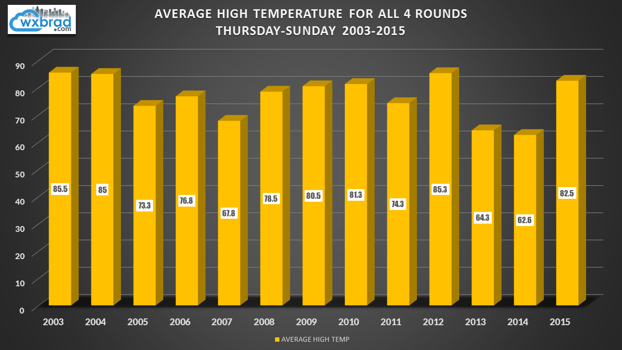 Quail Data Temps