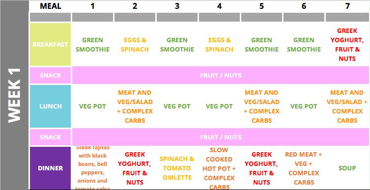 Fertility diet plan - week 1
