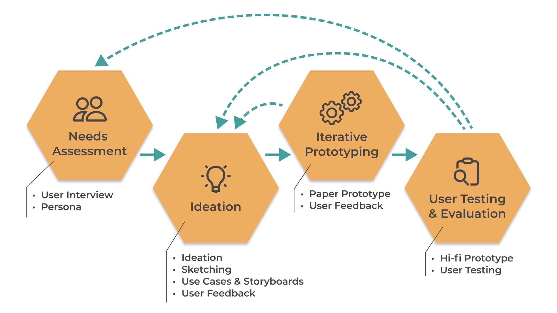 Needs Assessment, Ideation, Iterative Prototyping, User Testing & Evaluation