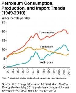 Petroleum Consumption, Production and Import Trends (1949-2010)