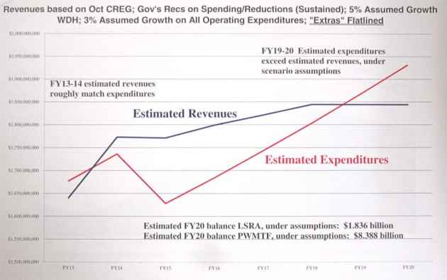 A projection shows that Wyoming's growth in spending (red) may outpace revenue (blue) in the year 2018. Sen. Nicholas is using this chart to persuade legislators to boost savings and cut spending. (Courtesy of Sen. Nicholas)