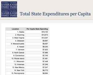The Kaiser Family Foundation ranked Wyoming second behind Alaska for dollars spent per capita. (Kaiser Family Foundation)