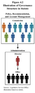 The audit of the Wyoming Water Development Office and commission said laws set up an organizational structure that puts the civilian ten-member commission over the director, a paid state employee. Later legislation, however, outlines a different structure, with the director on top. (Legislative Service Office)