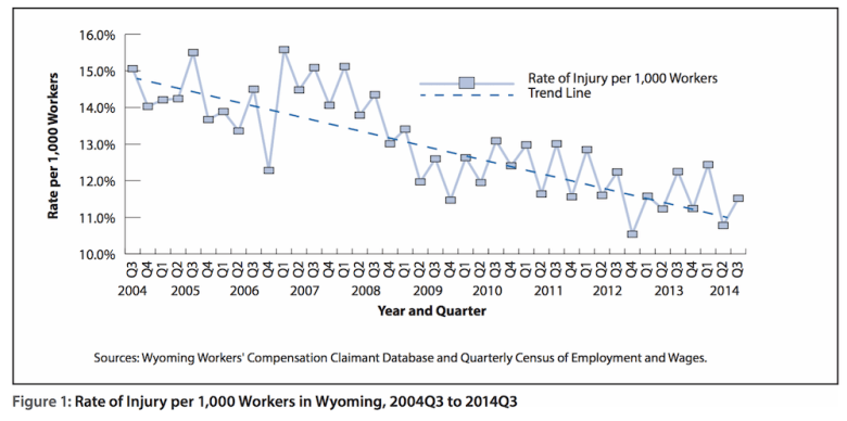 Wyoming's injury rate has declined from 15 percent in 2004 to nearly 11 percent in 2014. (Source: Wyoming Department of Workforce Services)