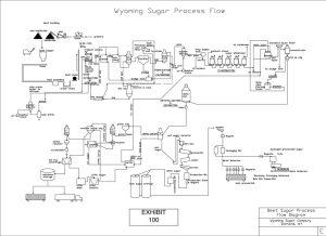 WyomingSugarProcessFlowDiagram  Wyoming Sugar