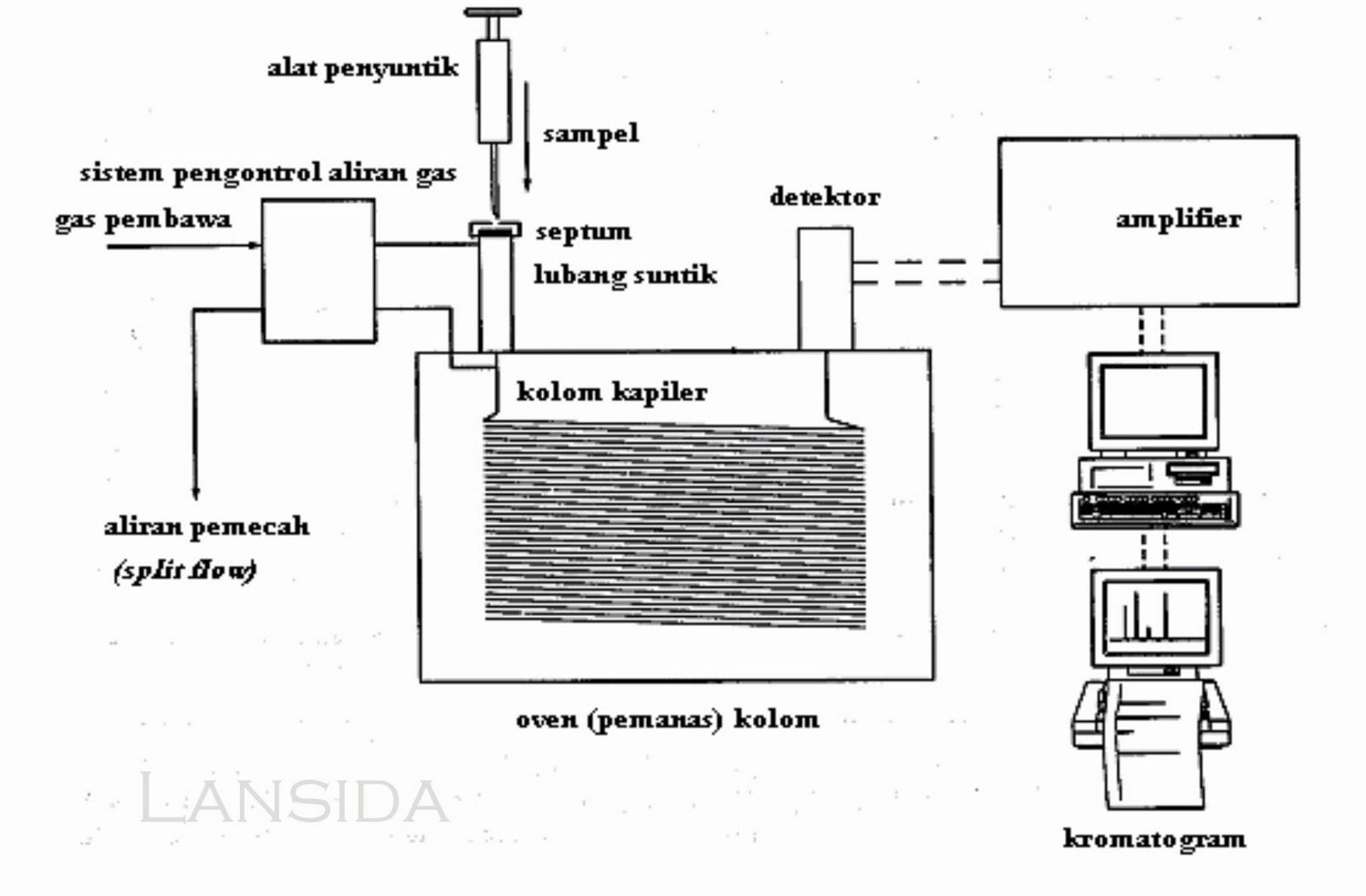 Spektrofotometer Serapan Atom Aas