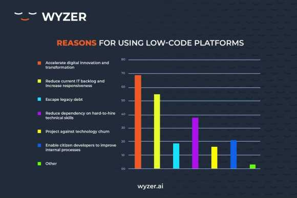 Reasons for using Low-code Platforms: accelerate digital innovation and transformation, reduce current IT backlog and increase responsiveness, Escape legacy debt, Reduce dependency on hard-to-hire technical skills, Project against technology churn and enable citizen developers to improve internal processes.