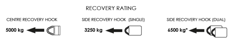 SWLL Recovery Rating