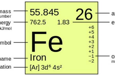 Best formal letter format fe periodic table atomic mass new fe periodic table atomic mass new periodic table electronegativity and atomic mass refrence printable periodic table of the elements electronegativity urtaz Images