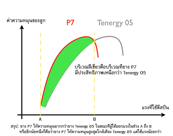 p7-vs-t05