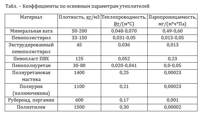 минвата плотность