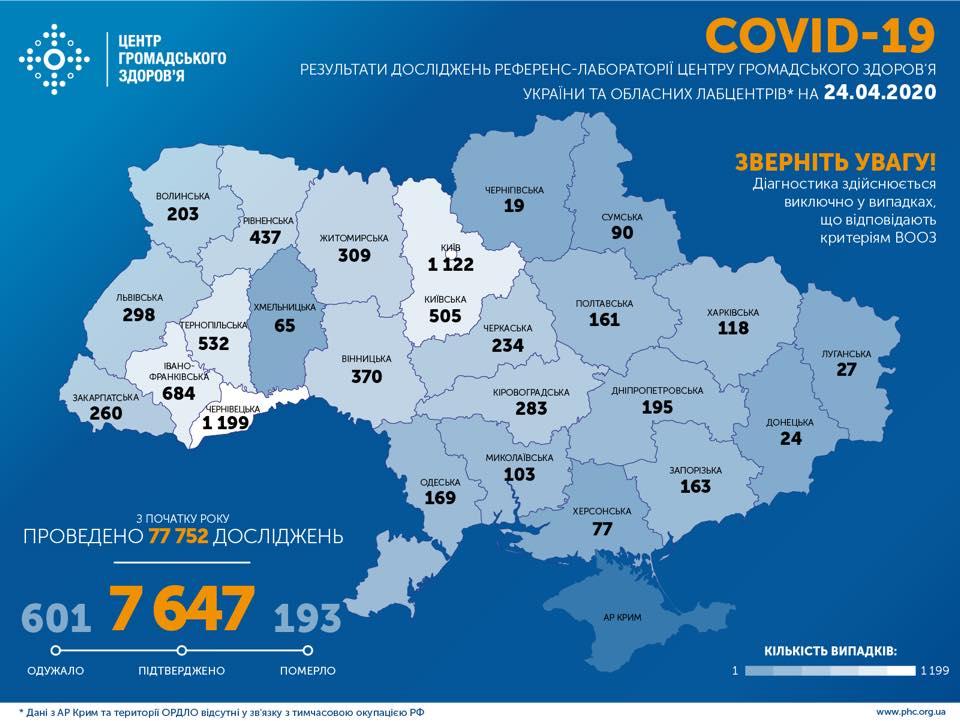У Харківській області зафіксовано118 випадків COVID-19