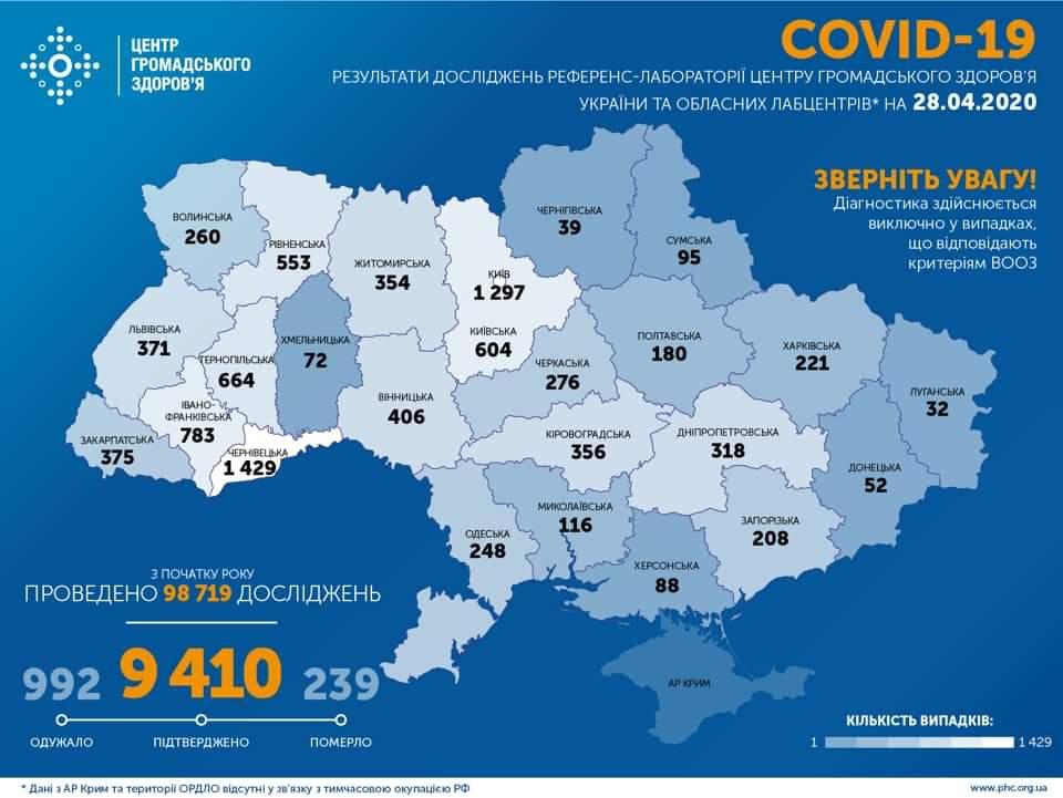 На Харківщині зафіксовано 221 випадок COVID-19